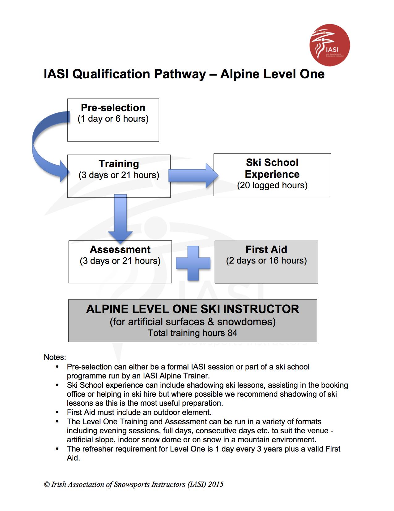 IASI Qualification Pathway Alpine Level 1