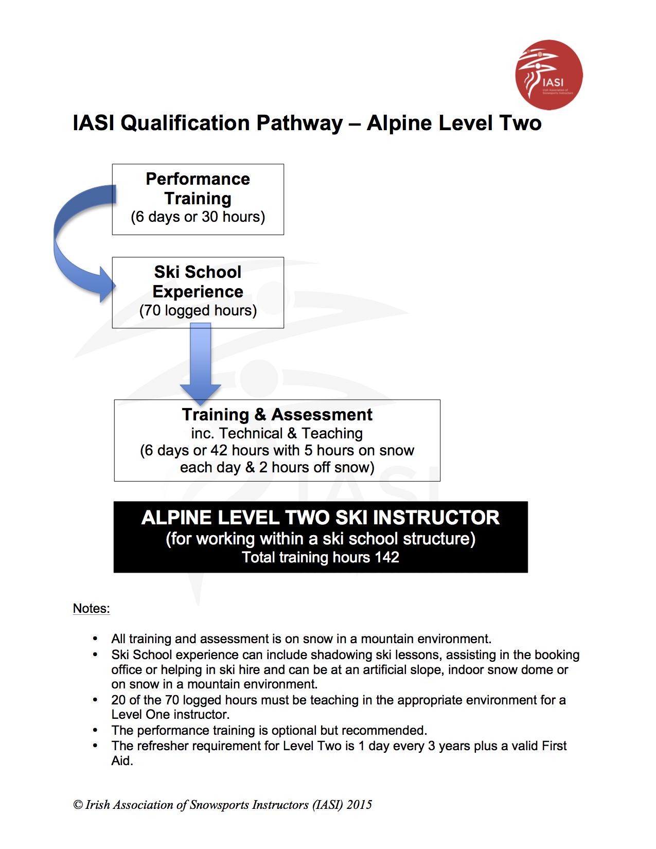IASI Qualification Pathway Alpine Level 2