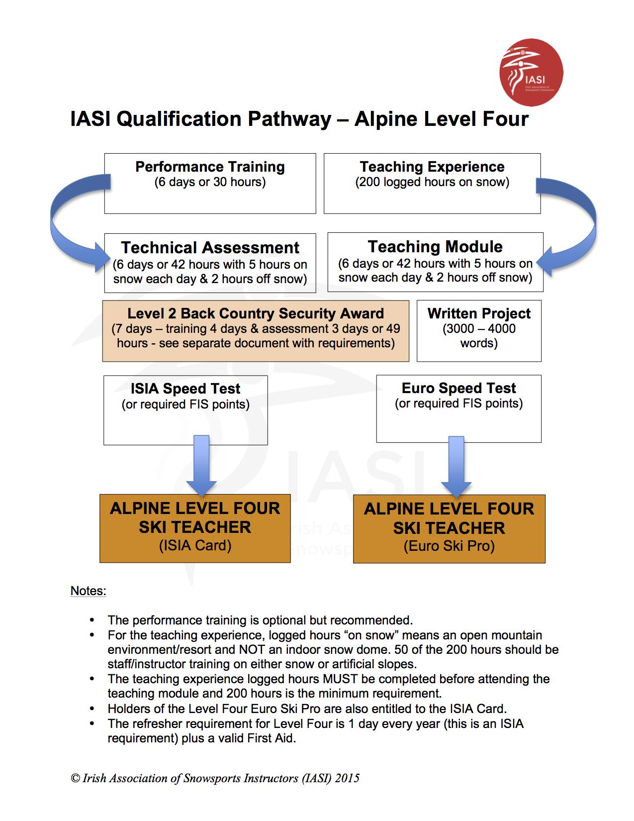 IASI Qualification Pathway Alpine Level 4