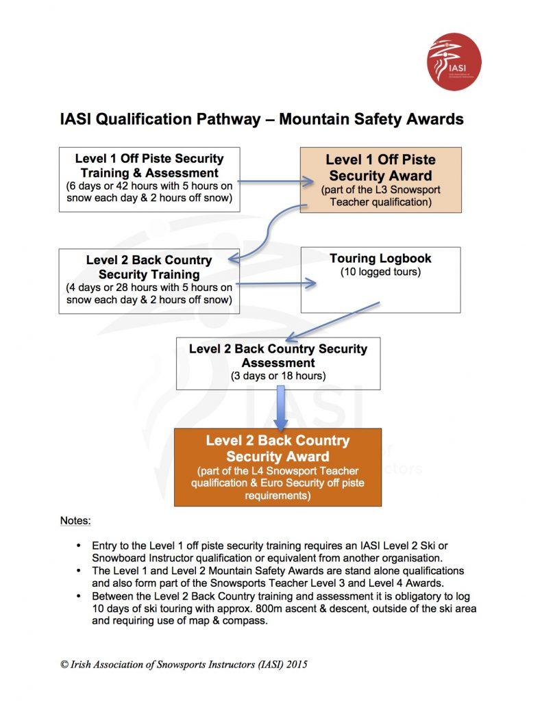 IASI Qualification Pathway Mountain Safety Awards