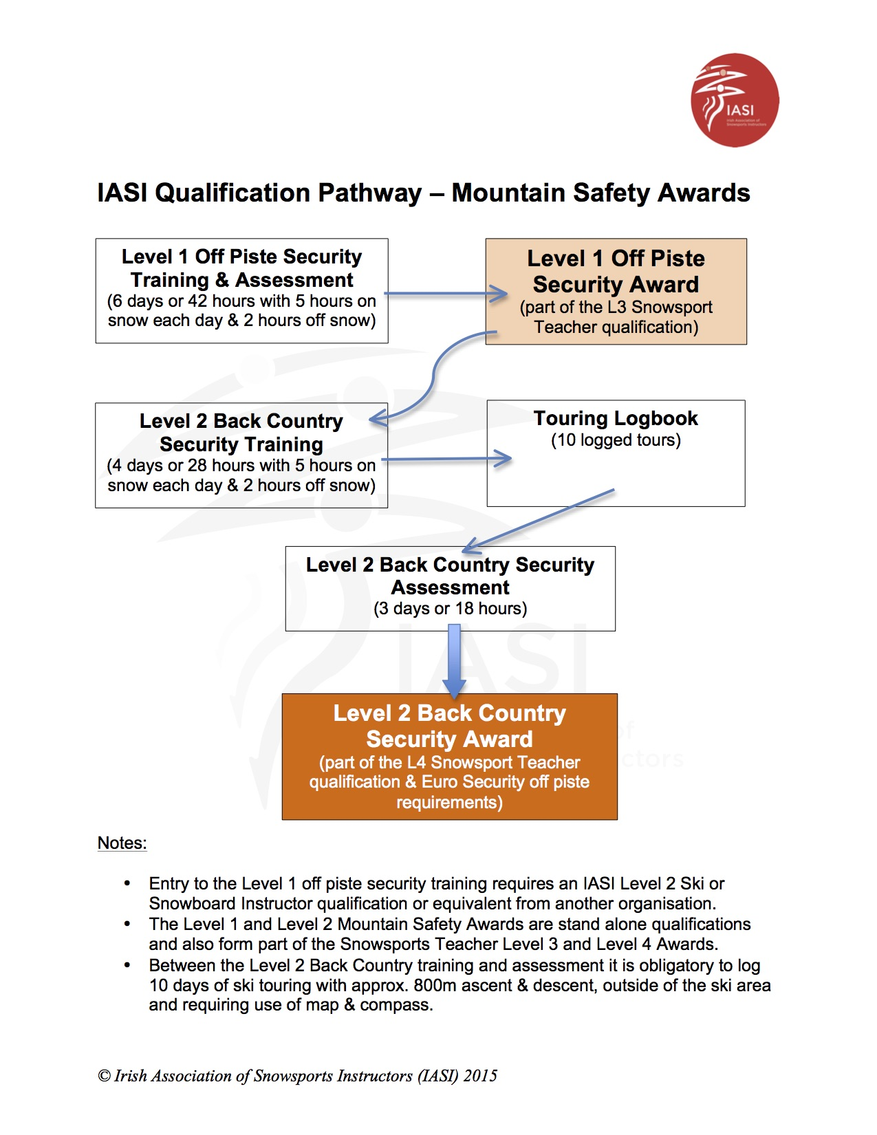 IASI Qualification Pathway Mountain Safety Awards