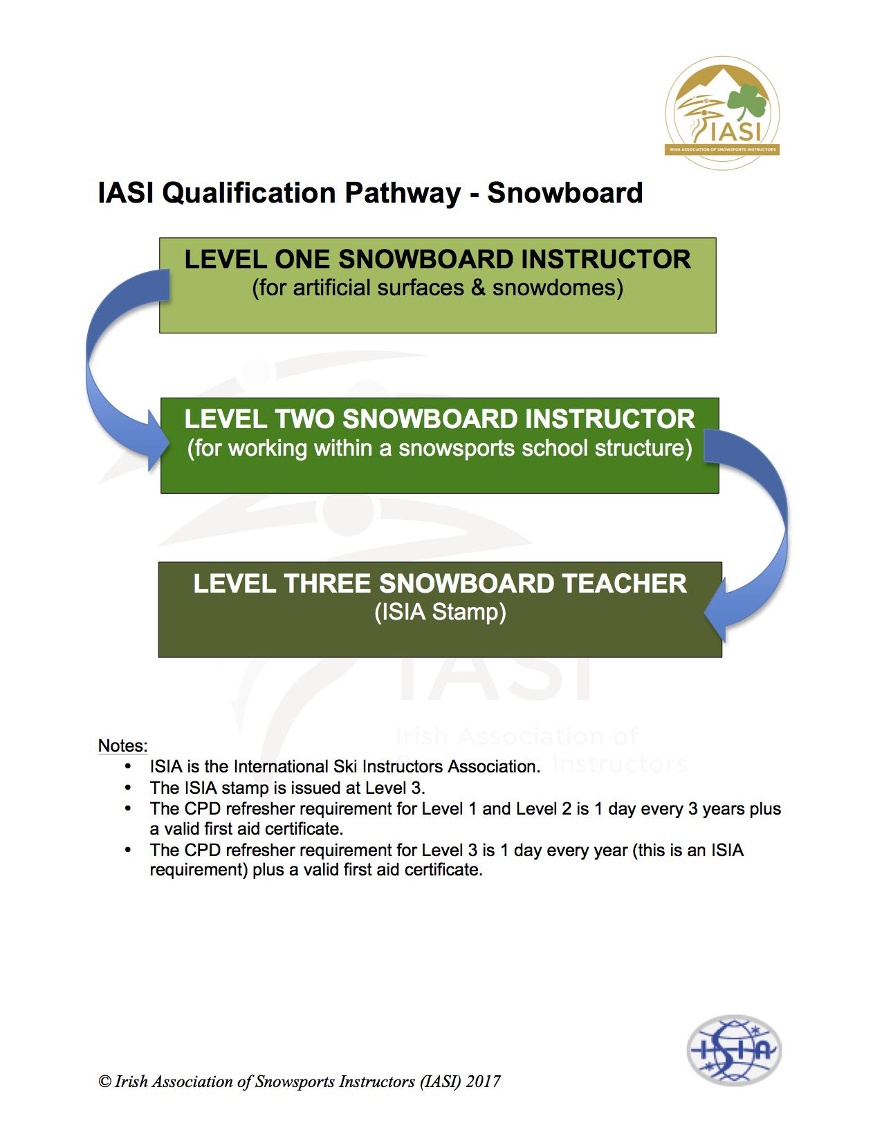 IASI Qualification Pathway SB