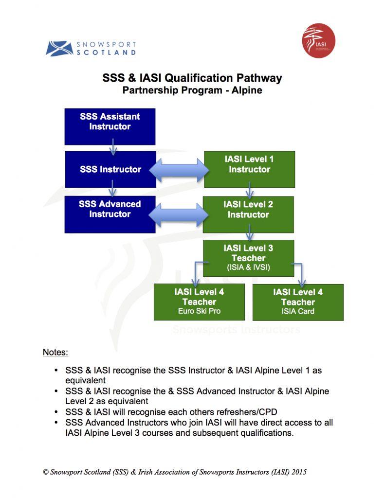 IASI & SSS Alpine Pathway Partnership