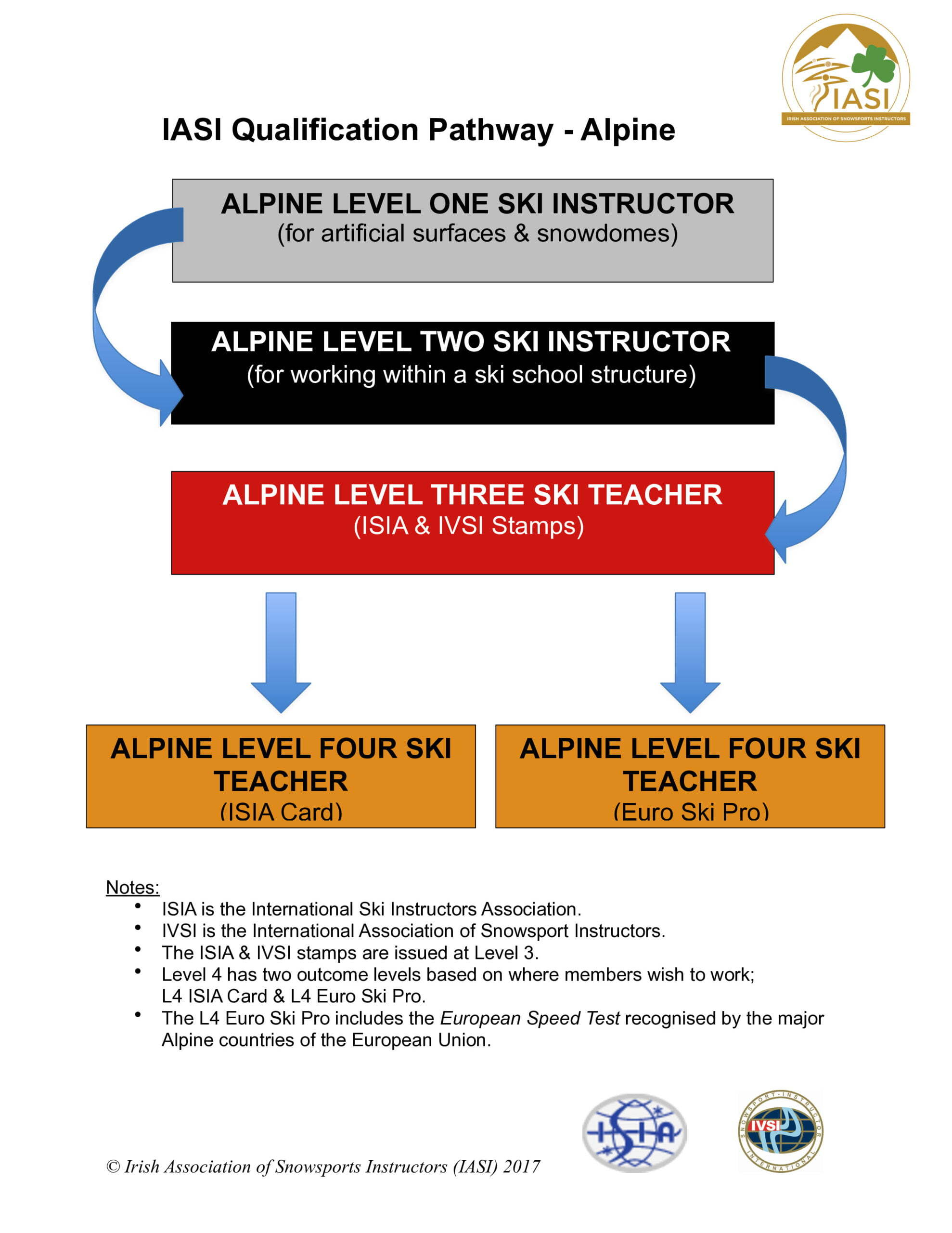 Qualifications Pathway