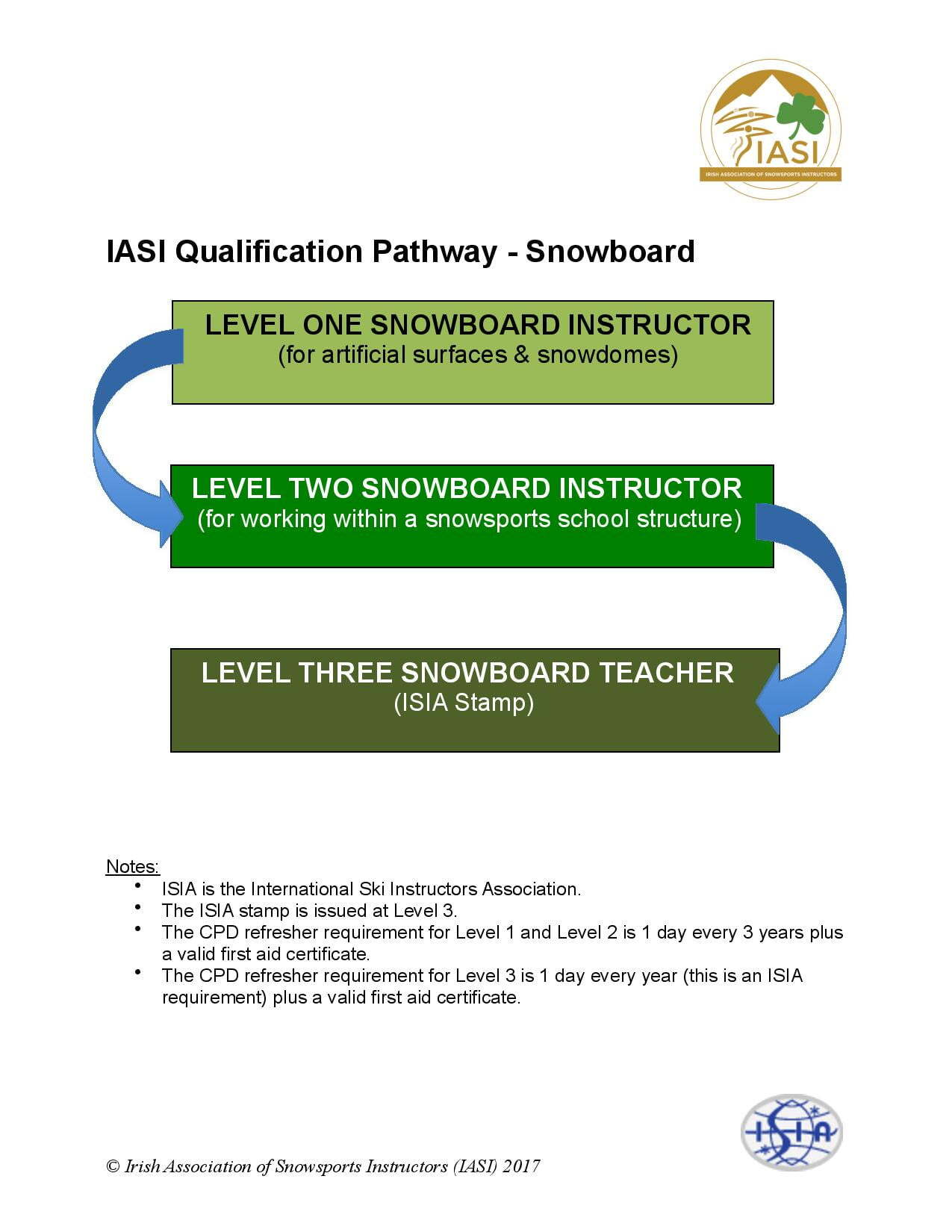 IASI_Qualification_Pathway_SB_1-page-001