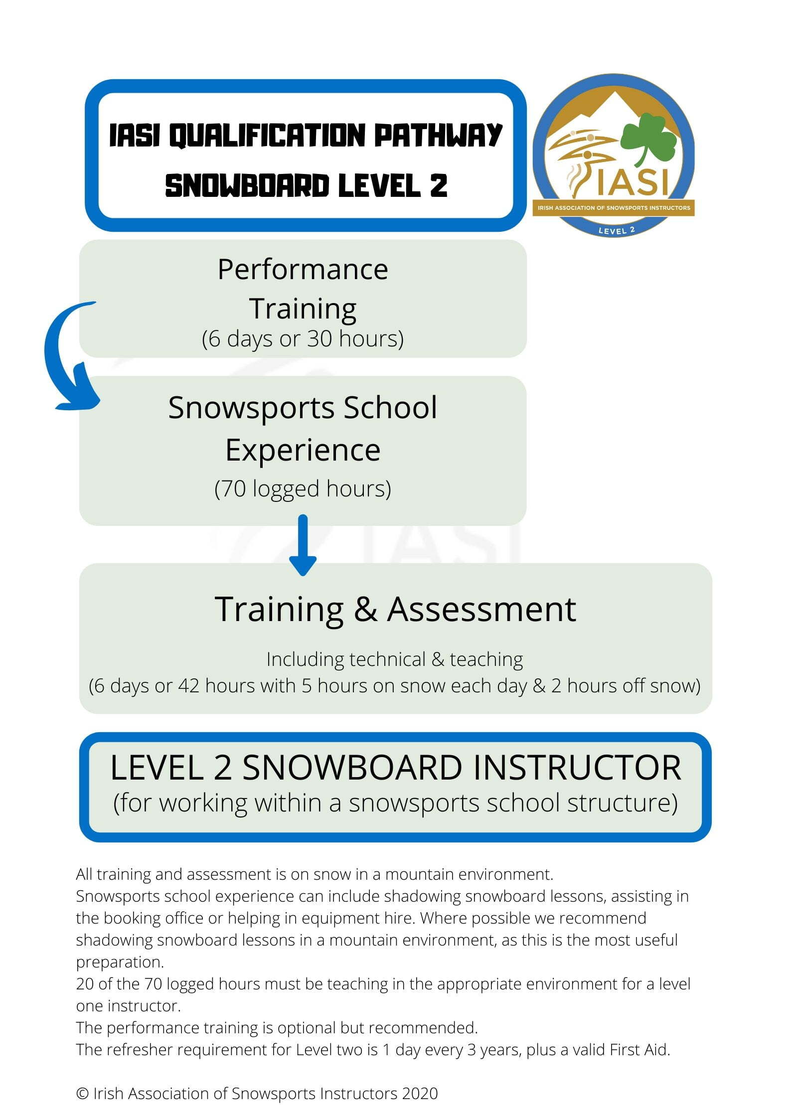 IASI QUALIFICATION PATHWAY level 2