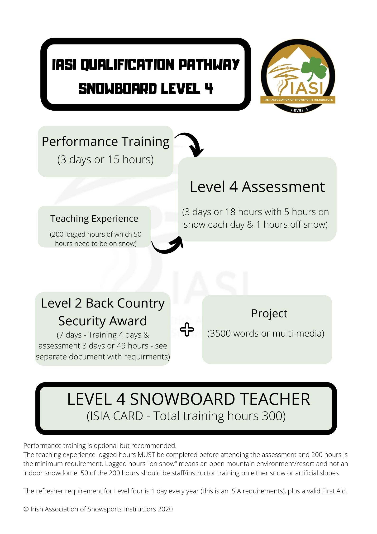 IASI QUALIFICATION PATHWAY level 4